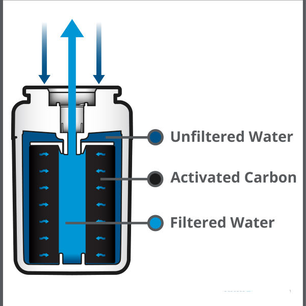 activated carbon filter diagram