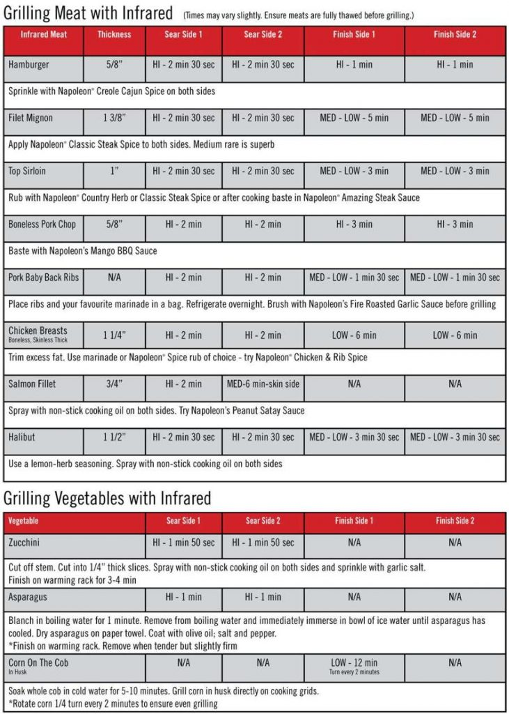 infrared grill cooking time chart